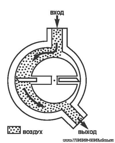 Поршневые нагнетатели, самая распространенная схема обычных воздушных компрессоров в настоящее время...